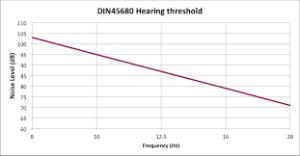Audibility of infrasound